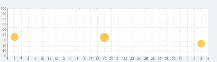 サゴミ二 ベイビーの話題指数グラフ(12月4日(金))