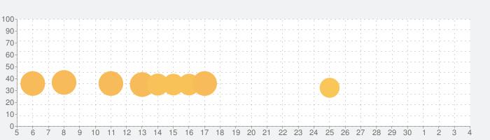 [Premium] RPG ゴーストシンクの話題指数グラフ(12月4日(金))