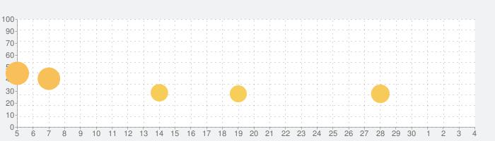 クッキング・ダイアリー: レストランゲームの話題指数グラフ(7月4日(土))