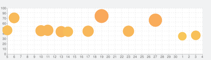 Florenceの話題指数グラフ(7月4日(土))