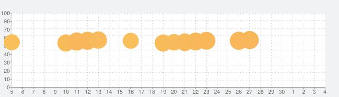 夢のベーカリーの話題指数グラフ(7月4日(土))