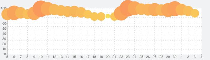 ロマンシング サガ リ・ユニバースの話題指数グラフ(7月4日(土))