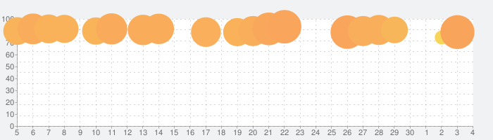 トゥーンブラストの話題指数グラフ(7月4日(土))