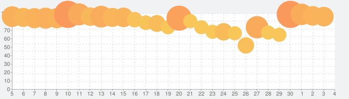 バンドリ! ガールズバンドパーティ!の話題指数グラフ(7月4日(土))
