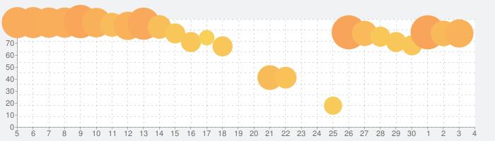 星のドラゴンクエストの話題指数グラフ(7月4日(土))