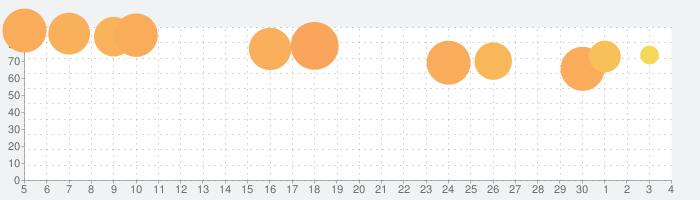 リーグ・オブ・レジェンド:ワイルドリフトの話題指数グラフ(12月4日(金))