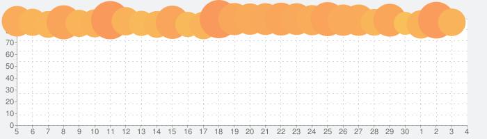 eFootball ウイニングイレブン 2020の話題指数グラフ(7月4日(土))
