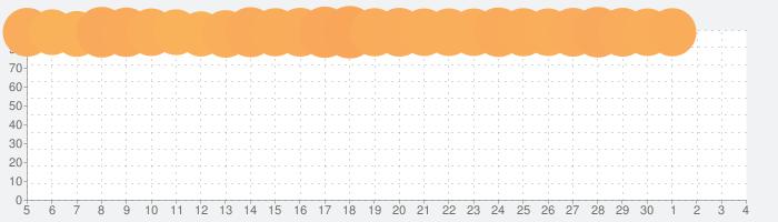 ダンジョンメーカーの話題指数グラフ(7月4日(土))