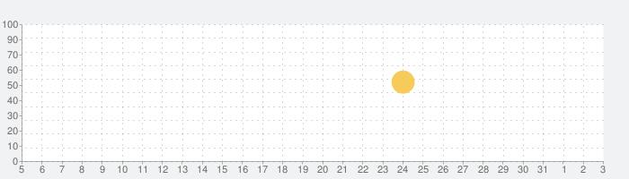 ターゲットの友 英単語ターゲット公式アプリで大学受験・TOEIC®対策!いつでもリスニング学習♪の話題指数グラフ(8月3日(火))