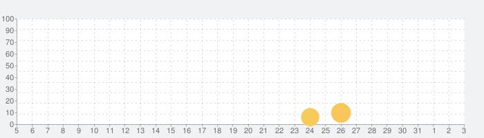 Car Games 2019の話題指数グラフ(6月3日(水))