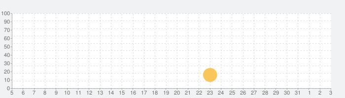 Candleman:自分自身を見つけるの話題指数グラフ(6月3日(水))