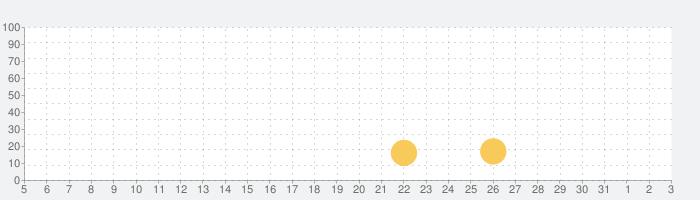 デザイン アイランド:夢のお家を作ろうの話題指数グラフ(8月3日(火))
