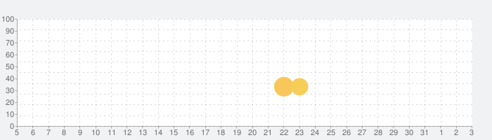 D4DJ Grooby Mix D4U Editionの話題指数グラフ(4月3日(金))