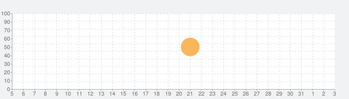 Abalone®の話題指数グラフ(8月3日(火))