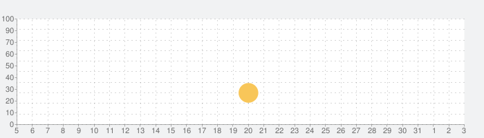 ドッキリ神回避3 -脱出ゲームの話題指数グラフ(8月3日(火))