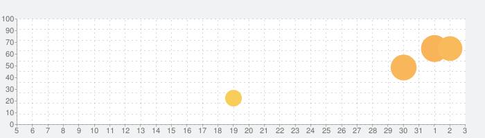 鉄の海兵隊 (Iron Marines)の話題指数グラフ(4月3日(金))