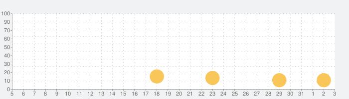 体験する都市伝説 - トシデンの話題指数グラフ(4月3日(金))