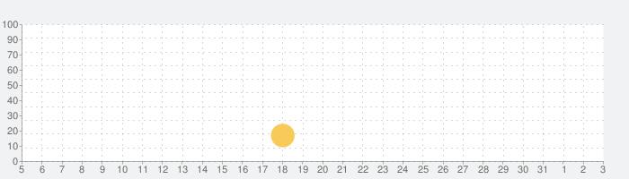 防衛三国志:~ぷちかわ武将と戦略バトル~の話題指数グラフ(4月3日(金))