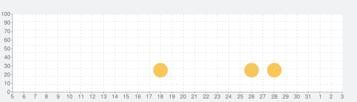 Double Dragon Trilogyの話題指数グラフ(6月3日(水))