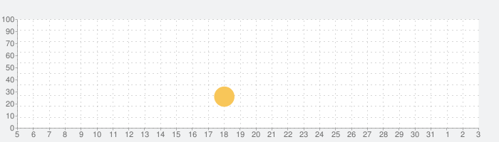 Little Infernoの話題指数グラフ(8月3日(火))