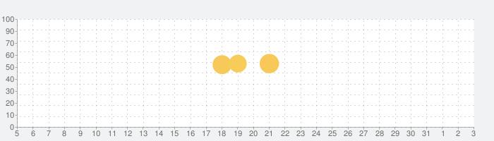livedoor NEWS - 無料で最新のニュースがサッと読めるの話題指数グラフ(6月3日(水))