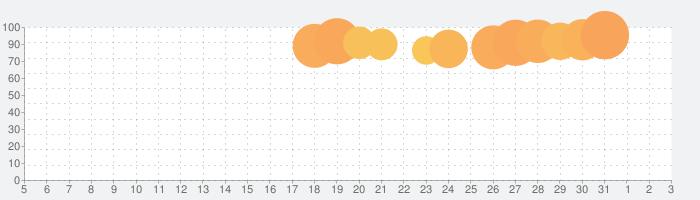 UNIQLOアプリ - ユニクロアプリの話題指数グラフ(4月3日(金))