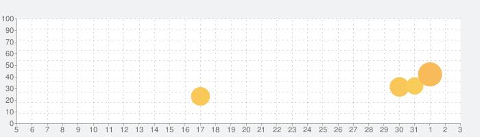 スポンジ・ボブ  :  カニカーニ・クックオフの話題指数グラフ(8月3日(火))