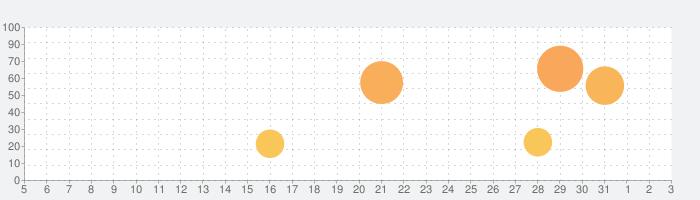 ビジョントレーニングII for iPadの話題指数グラフ(8月3日(火))
