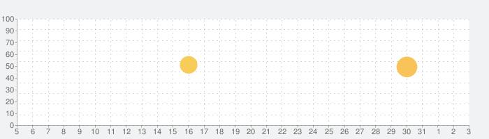 楽天ウェブ検索-楽天スーパーポイントが貯まる、稼げるアプリの話題指数グラフ(6月3日(水))