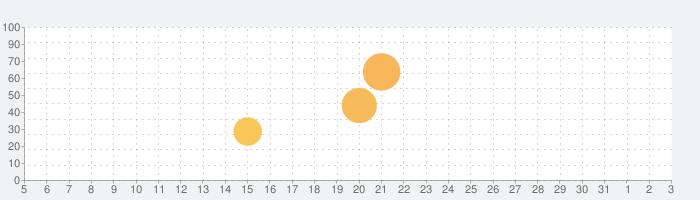 メダロットS ~ロボットバトルRPG~の話題指数グラフ(8月3日(火))