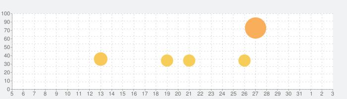 Her Storyの話題指数グラフ(8月3日(火))