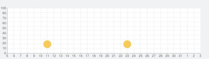 クイズバトルオンラインの話題指数グラフ(6月3日(水))
