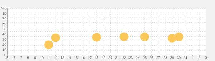 ダイスの神の話題指数グラフ(8月3日(火))
