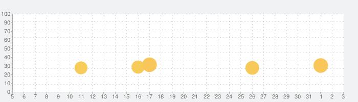 2048ボール 3Dの話題指数グラフ(4月3日(金))