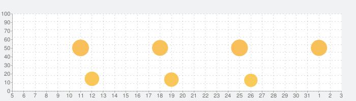WeDrum - ドラム、ドラムパッドゲーム、ドラムセットの話題指数グラフ(4月3日(金))