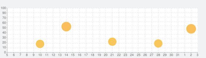 1コマまんがの話題指数グラフ(6月3日(水))