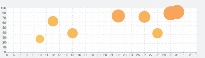 ラストクラウディアの話題指数グラフ(4月3日(金))