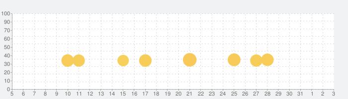 Barbie Dreamhouse Adventuresの話題指数グラフ(8月3日(火))