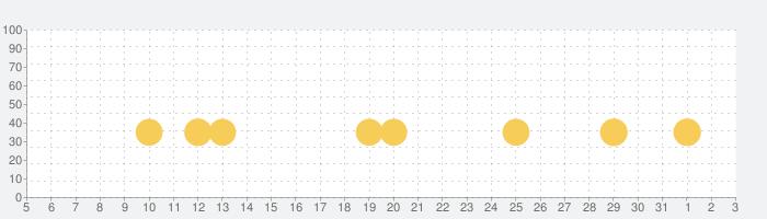 ヘイ・デイ (Hay Day)の話題指数グラフ(6月3日(水))