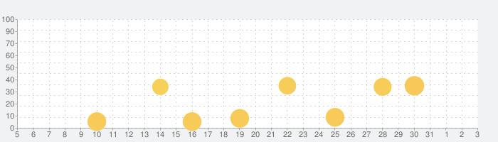 codeSparkアカデミー: キッズコードの話題指数グラフ(8月3日(火))