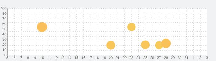 筋のトリガーポイントの話題指数グラフ(8月3日(火))