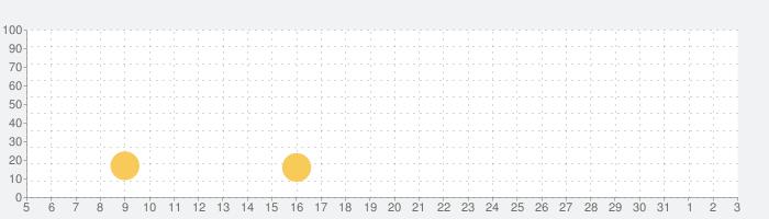 メン・イン・ブラック:ギャラクシー ディフェンスの話題指数グラフ(6月3日(水))