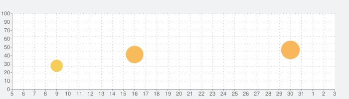 King of Operaの話題指数グラフ(8月3日(火))