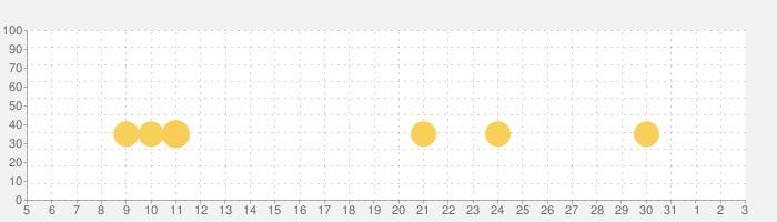 點點リズム (Dot n Beat) 君の手の速さをテストするの話題指数グラフ(6月3日(水))