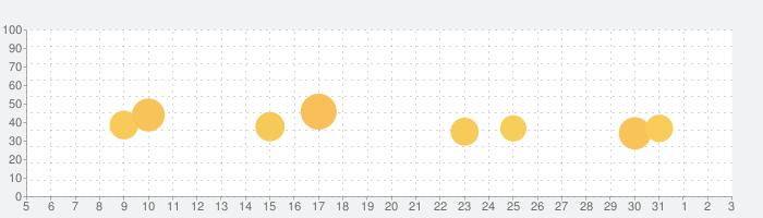 KARASTA - カラオケ動画 / ライブ配信コミュニティの話題指数グラフ(6月3日(水))