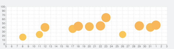ヴァルキリープロファイル VALKYRIE PROFILEの話題指数グラフ(6月3日(水))