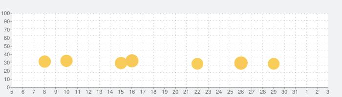 勇者クライシスの話題指数グラフ(6月3日(水))
