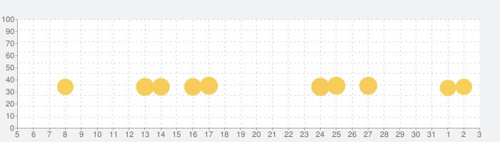 ディズニー マジカルえほんワールドの話題指数グラフ(6月3日(水))