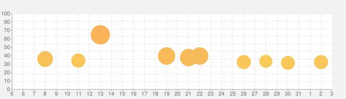 倒せ!ライダーキックの話題指数グラフ(4月3日(金))