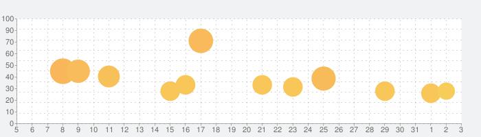 大魔界村 モバイルの話題指数グラフ(6月3日(水))